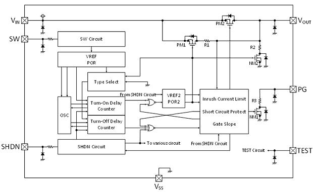 block diagram and individual functions